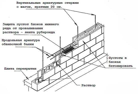 Кладка стены из керамзитобетона блока основные показатели бетонной смеси